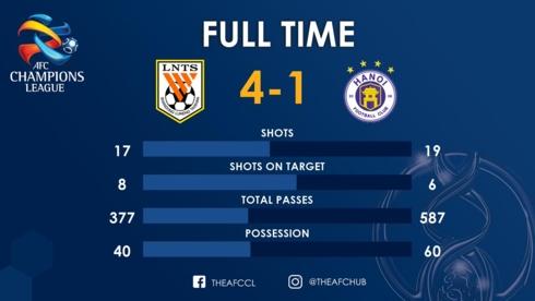 Hà Nội FC là đội dứt điểm nhiều hơn, chuyền nhiều hơn, kiểm soát bóng nhiều hơn Shandong Luneng. (Ảnh: AFC)