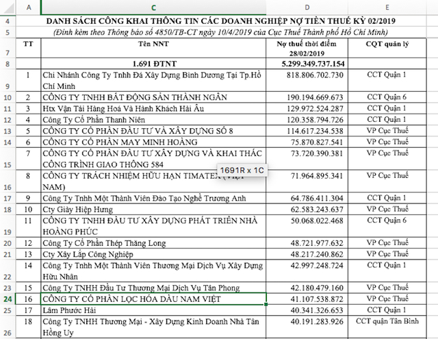 Tính đến thời điểm 28/2/2019 có 1.691 đối tượng nợ thuế với tổng số tiền nợ thuế lên đến 5.299 tỷ đồng.