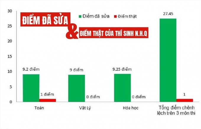 Tại Sơn La, Hòa Bình, có nhiều trường hợp được 0 điểm sau chấm thẩm định.