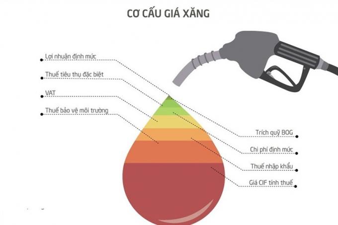 Xăng dầu đang gánh quá nhiều thuế phí và có khả năng sẽ thêm một loại phí mới: Phí bảo vệ môi trường đối với khí thải (ảnh LĐO).