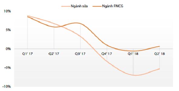 Tốc độ tăng trưởng ngành sữa. Nguồn: Nielsen, Rồng Việt.