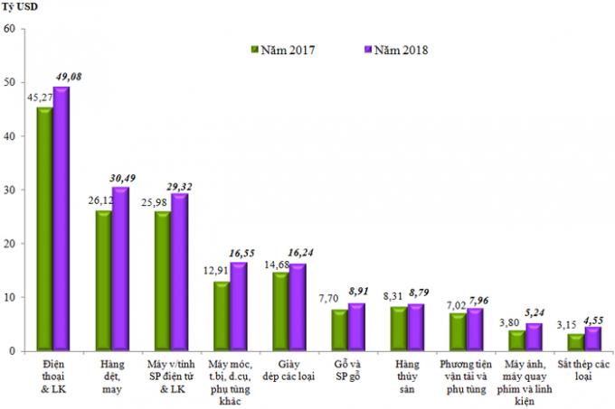 Trị giá xuất khẩu 10 nhóm hàng lớn nhất năm 2018 so với năm 2017.Nguồn: Tổng cục Hải quan.