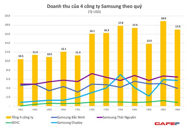Samsung Bắc Ninh và Samsung HCMC lỗ lớn kéo lợi nhuận quý 4 của nhóm Samsung Việt Nam giảm sâu chưa từng thấy