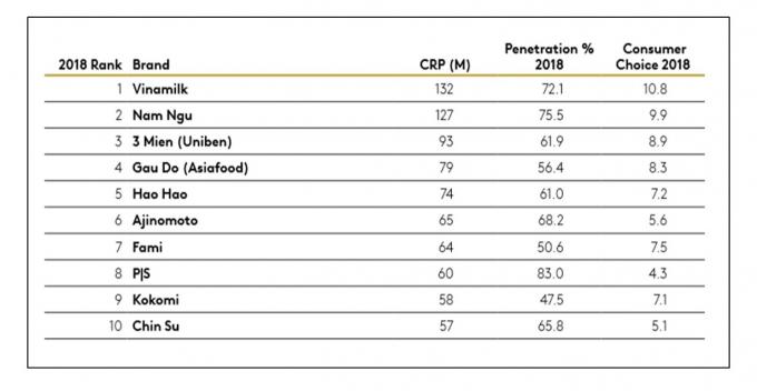 Nông Thôn: Vinamilk dẫn đầu bảng xếp hạng các thương hiệu được chọn mua nhiều nhất khu vực nông thôn - Nguồn: Kantar Worldpanel.
