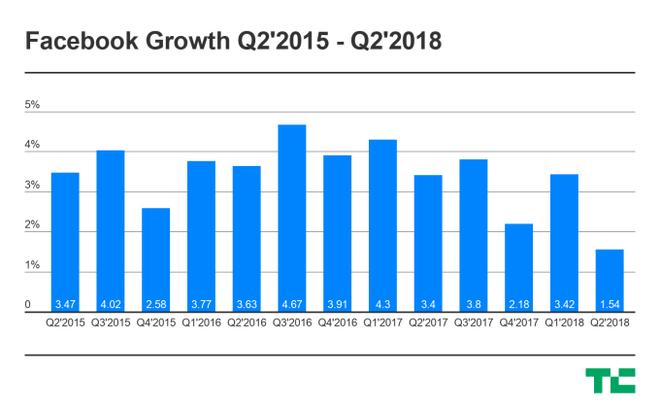 Tốc độ tăng trưởng người dùng thấp nhất trong lịch sử, Facebook đang trở nên bão hòa?
