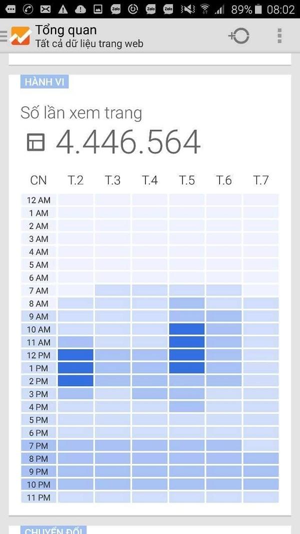 Vào sáng ngày 9/2/2016 (tức ngày mồng 2 Tết Nguyên đán), Phapluatplus.vn đã đạt mốc gần 4,5 triệu lượt truy cập sau tròn 3 tháng ra mắt.