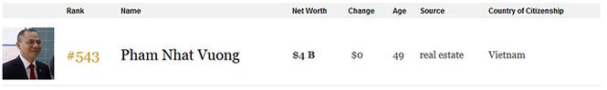 Tài sản của tỷ phú Phạm Nhật Vượng chạm ngưỡng 4 tỷ USD