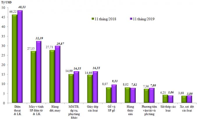 Trị giá xuất khẩu 10 nhóm hàng lớn nhất 11 tháng/2019 so với cùng kỳ năm 2018. Nguồn: Tổng Cục Hải quan