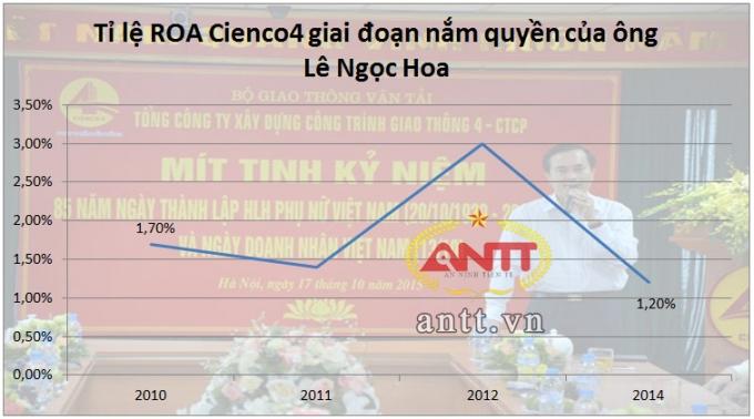 Vợ Phó chủ tịch Nghệ An làm sếp Cienco4, nắm giữ 13% cổ phiếu