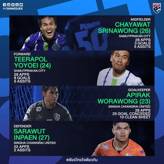 danh-sach-32-cau-thu-Thai-Lan-Messi-Thai-tro-lai-xuat-hien-4-tan-binh-1