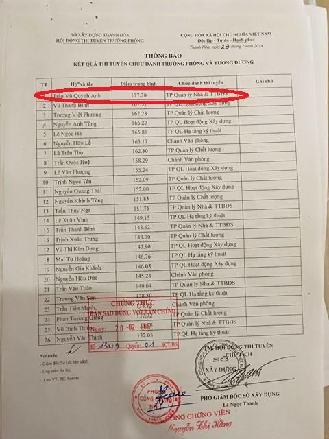 Kết quả thi tuyển chức danh Trưởng phòng của bà Trần Vũ Quỳnh Anh.