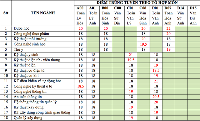 Nhiều trường Đại học ở TP HCM công bố điểm chuẩn