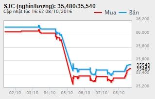 Biểu đồ giá vàng trong nước tuần qua. Nguồn Doji.vn.