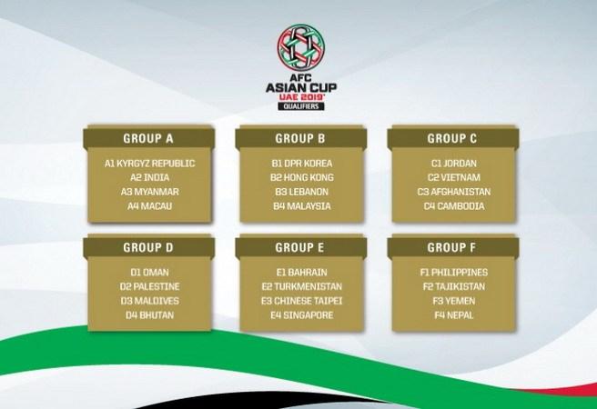 Kết quả bốc thăm các bảng đấu. (Nguồn: AFC)