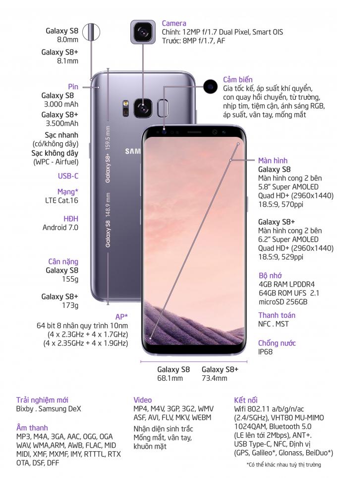 Thông tin cấu hìnhSamsung Galaxy S8 và Samsung Galaxy S8+.