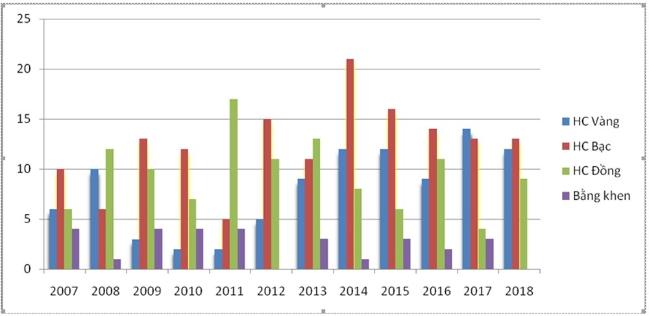 Kết quả thi học sinh giỏi quốc tế từ năm 2007 đến năm 2018. - Nguồn: Bộ GD - ĐT