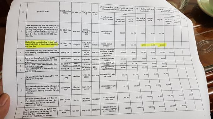Kế hoạch phân bổ vốn của Bộ GTVT xuống các địa phương. Trong đó có nâng cấp QL4A.