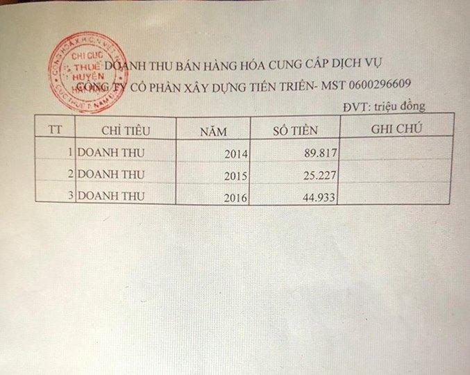 Còn đây là số liệu từ Chi cục thuế huyện Hải Hậu, tỉnh Nam Định về doanh thu 3 năm của Công ty Tiến Triển.