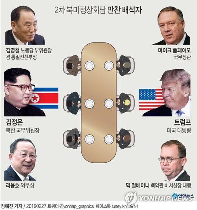 4 quan chức Mỹ, Triều Tiên sẽ cùng dự tiệc tối cùng Tổng thống Donald Trump và Chủ tịch Kim Jong-un. (Ảnh: Yonhap)