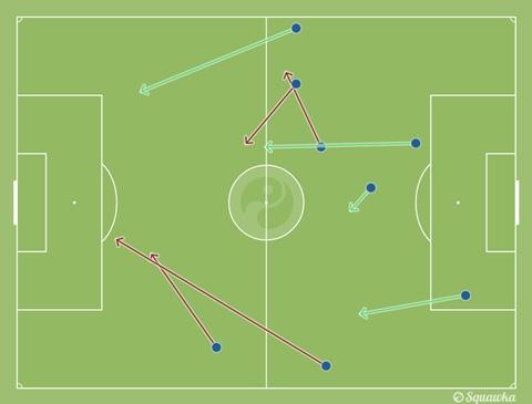 Thống kê về các đường chuyền của tiền vệ Matic