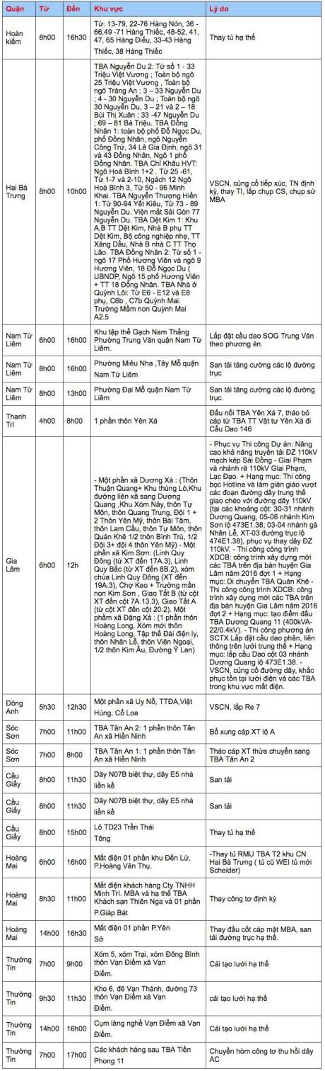 Nhiệt độ ở Hà Nội vẫn trên 40 độ C và đây là lịch cắt điện trong ngày 3/6