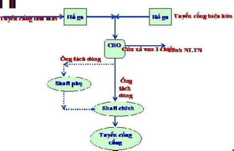 Mô phỏng hoạt động của công trình Nhiêu Lộc - Thị Nghè. Ảnh: TTCN