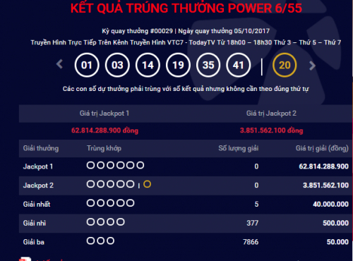 Kết quả xổ số Vietlott Power 5/10: Giải Jackpot hơn 62 tỷ đồng vô chủ