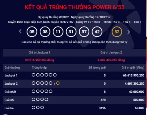 Kết quả xổ số Vietlott 12/10: Giải Jackpot loại hình Power 6/55 hơn 69 tỷ chờ người may mắn