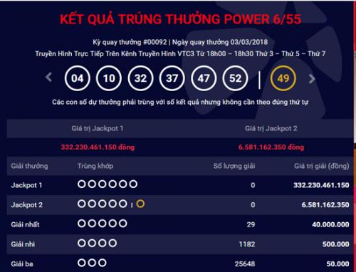 Kết quả xổ số Vietlott 3/3: Giải Jackpot hơn 323 tỷ tiếp tục chờ đợi người chơi