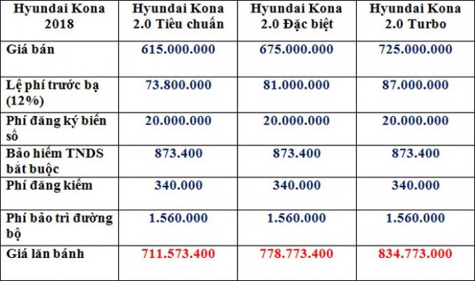 Giá lăn bánh Hyundai Kona tại Hà Nội