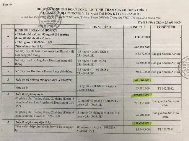 Thanh Hóa: Dự chi ngân sách gần 2 tỷ đồng cho 3 cán bộ đi Mỹ trong 11 ngày