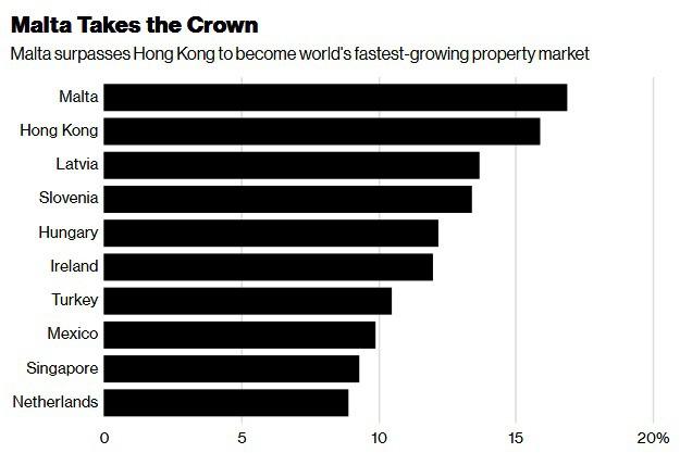 Malta vượt Hồng Kông trở thành nơi có giá nhà tăng mạnh nhất trong quý 2 - Nguồn: Knight Frank/Bloomberg.