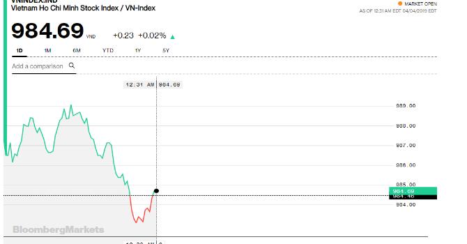 VN-Index sáng 4/4.