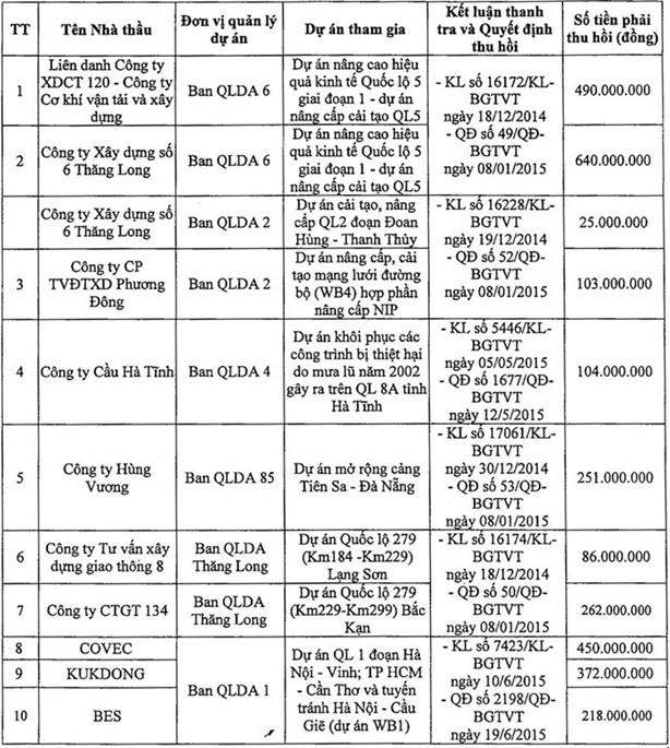 Danh sách nhà thầu chưa thực hiện việc thu nộp NSNN qua tài khoản tạm giữ của Thanh tra Bộ GTVT (Nguồn: Bộ GTVT).
