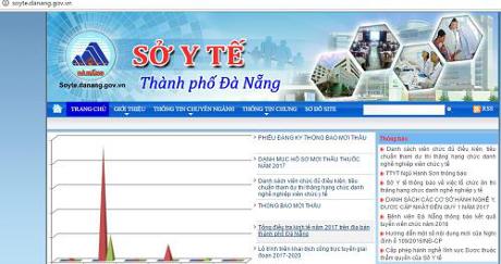 Sở Y tế Đà Nẵng có đến 5 phó giám đốc.