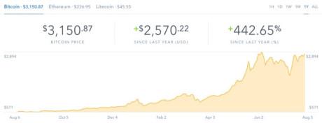 Biểu đồ CoinBase cho thấy giá trị của Bitcoin đã vượt ngưỡng 3.000 USD. Ảnh:Coinbase