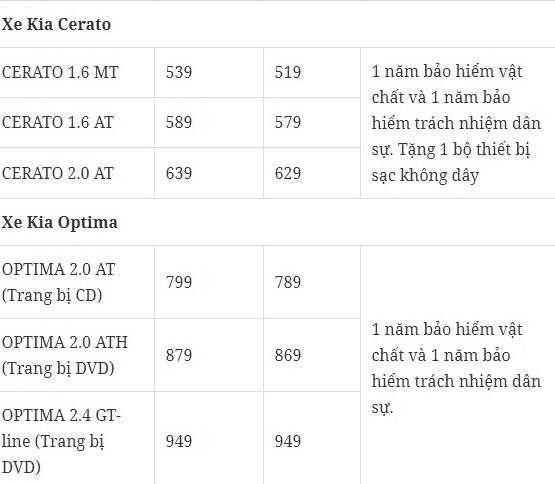 Bảng giá xe ô tô Kia tháng 1/2018 tại Việt Nam
