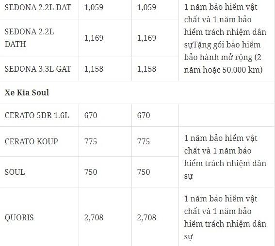 Bảng giá xe ô tô Kia tháng 1/2018 tại thị trường Việt. Ảnh: Tieudungplus