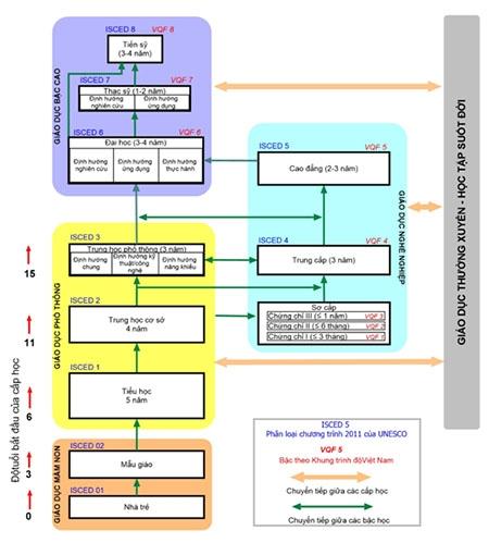 Khung cơ cấu hệ thống giáo dục quốc dân.