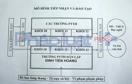 Mô hình đào tạo Đinh Tiên Hoàng. Ảnh: Đức Biên.