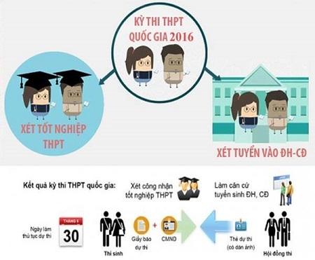 Quy trình đăng ký dự thi THPT Quốc gia năm 2016. Đồ họa internet.