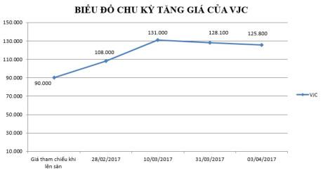 Cổ phiếu VJC tăng giá 40% sau một tháng niêm yết trên sàn chứng khoán. Đồ họa:P.Diệp