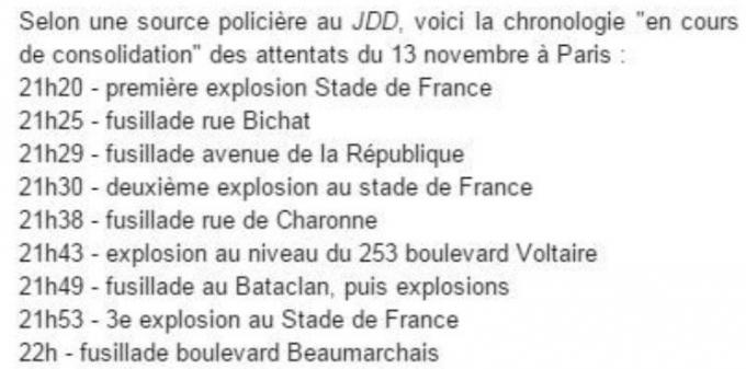 Nhà báo PhápAgnes Poirier đã liệt kê thời gian xảy ra của các vụ tấn công tại Paris.