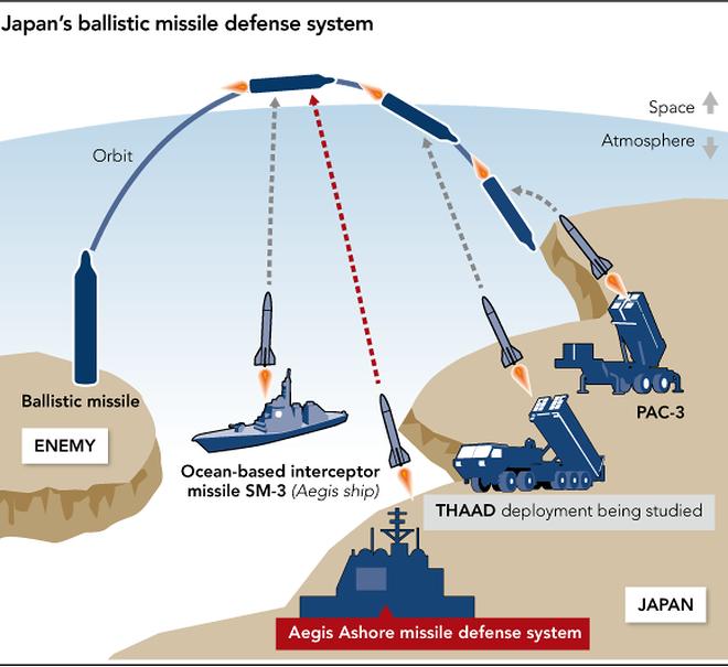 Hệ thống phòng thủ tên lửa Aegis Ashore.