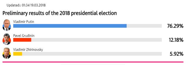Kết quả kiểm phiếu sơ bộ tại Nga ngày 19/3 (Ảnh: RT)