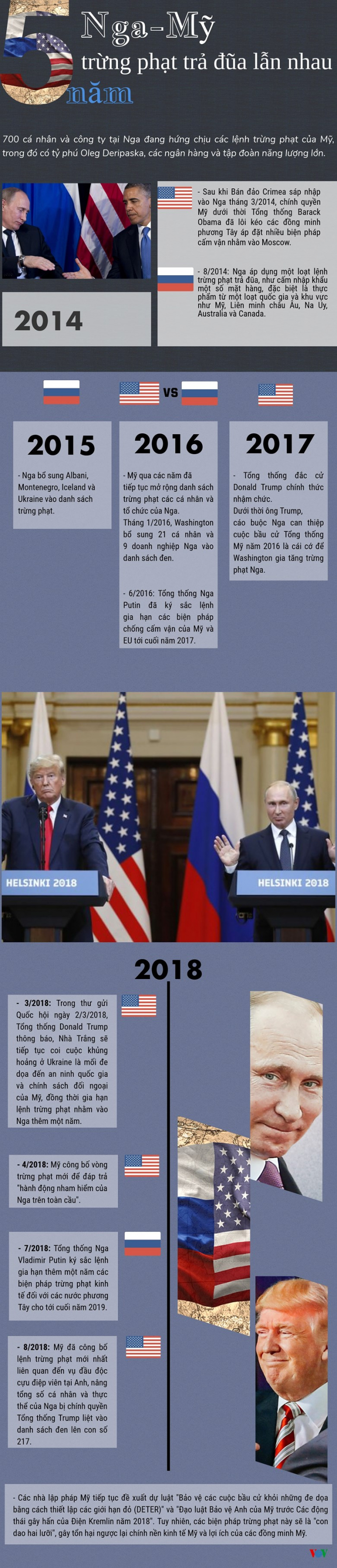 Infographic: 5 năm Nga-Mỹ trừng phạt trả đũa lẫn nhau