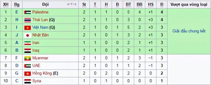 Thứ hạng các đội xếp thứ 2 ở các bảng (đang cập nhật...)