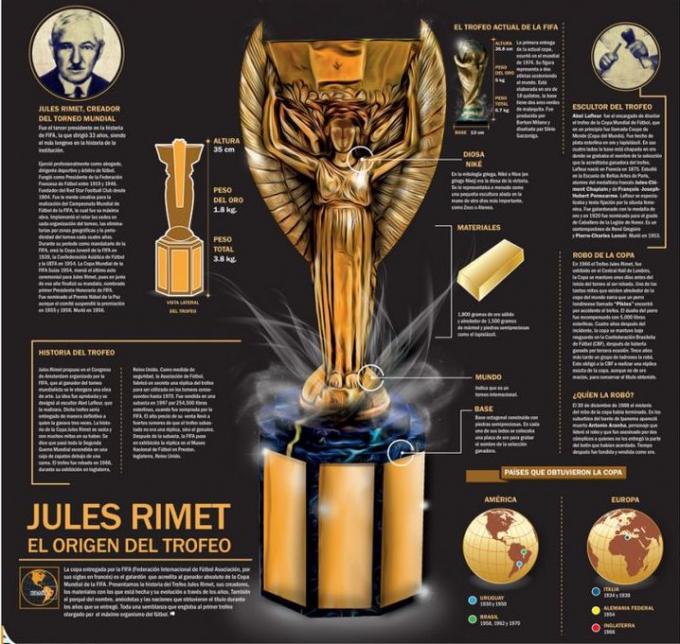 Chiếc cúp Jules Rimet được mô phỏng lại.