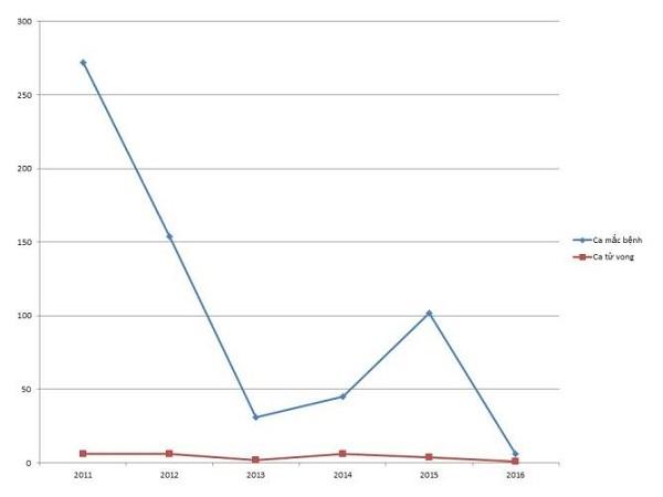 Biểu đồ số ca mắc và tử vong do bệnh viêm não mô cầu từ năm 2011-2016, theo số liệu Cục Y tế dự phòng-Bộ Y tế.