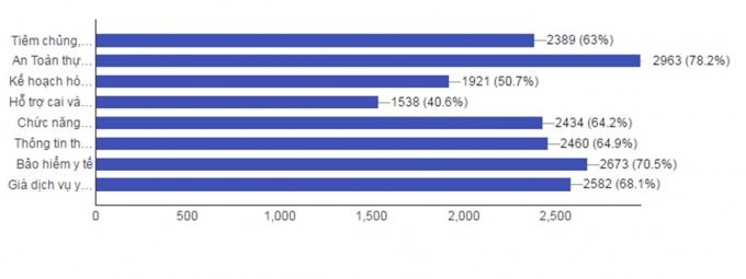 Thống kê của Bộ Y tế sau khi kết thúc khảo sát, lấy ý kiến trên Zalo của Bộ Y tế.
